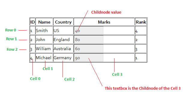 Get Table cell values using Javascript